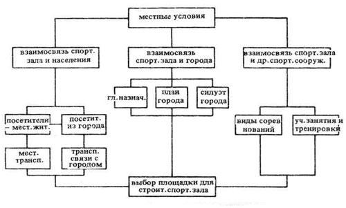 Функциональная схема: вопросы